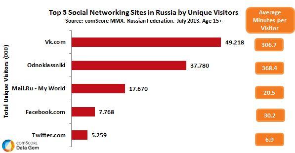 Социальные сети список - News NSK